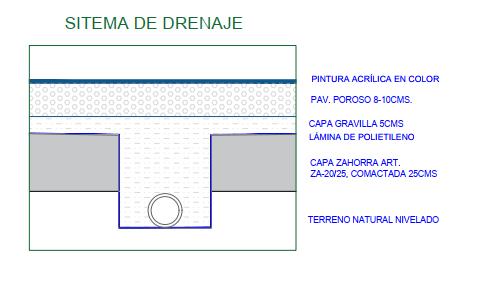 sistema drenaje